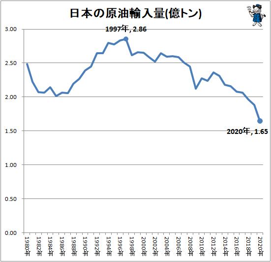 ↑ 日本の原油輸入量(億トン)
