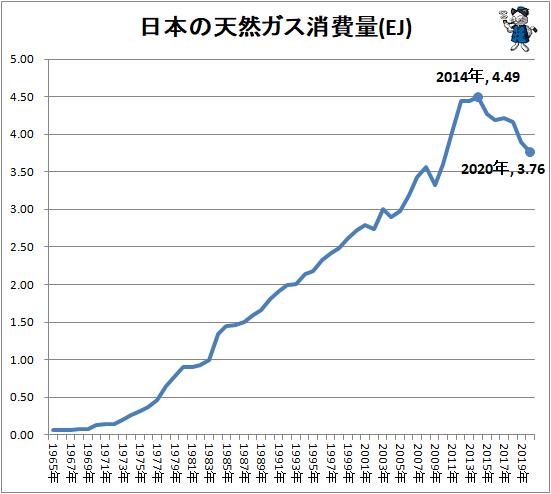 ↑ 日本の天然ガス消費量(EJ)