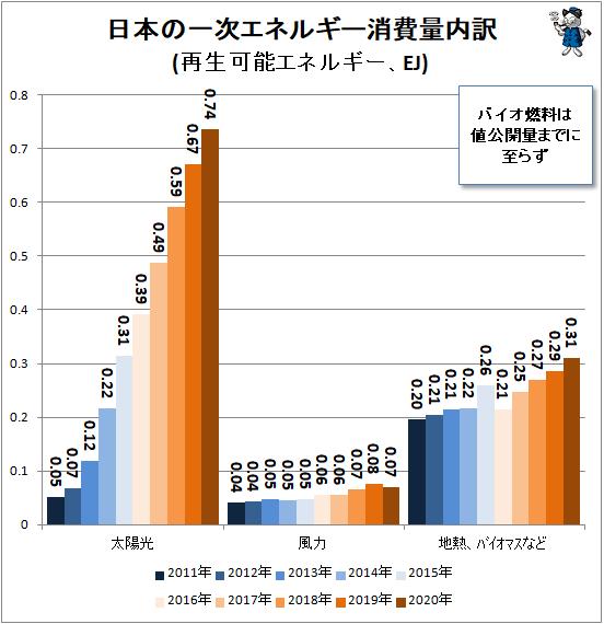 ↑ 日本一次エネルギー消費量内訳(再生可能エネルギー、EJ)