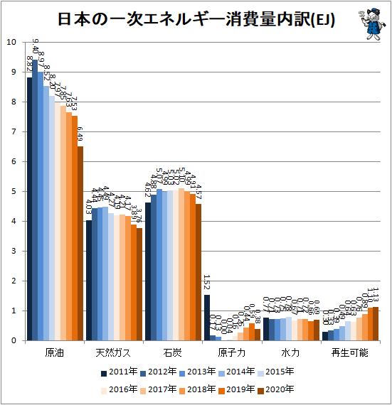 ↑ 日本の一次エネルギー消費量内訳(EJ)