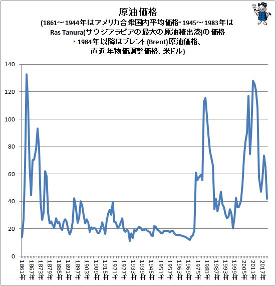 ↑ 原油価格(1861-1944年はアメリカ合衆国内平均価格・1945-1983年はRas Tanura(サウジアラビアの最大の原油積出港)の価格・1984年以降はブレント(Brent)原油価格、直近年物価調整価格、米ドル)