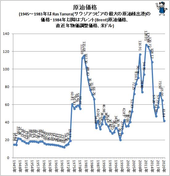 ↑ 原油価格(1945-1983年はRas Tanura(サウジアラビアの最大の原油積出港)の価格・1984年以降はブレント(Brent)原油価格、直近年物価調整価格、米ドル)