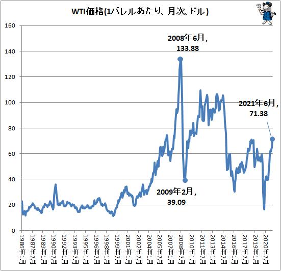 ↑ WTI価格(1バレルあたり、月次、ドル)