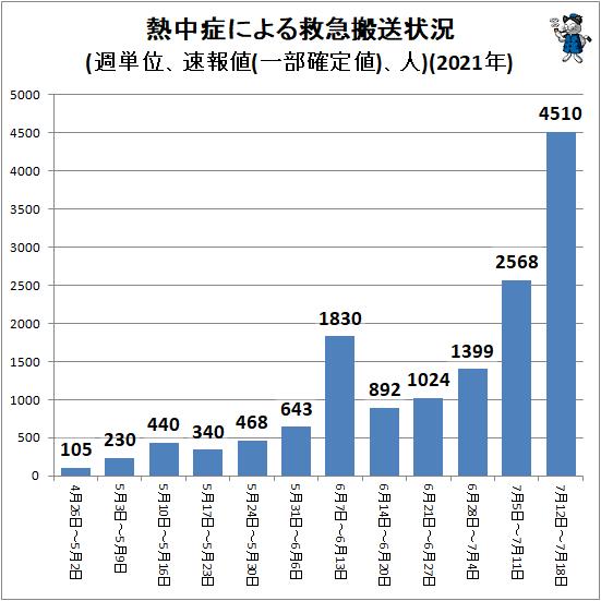 ↑ 熱中症による救急搬送状況(週単位、速報値(一部確定値)、人)(2021年)