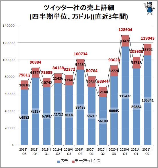 ↑ ツイッター社の売上詳細(四半期単位、万ドル)(直近3年間)