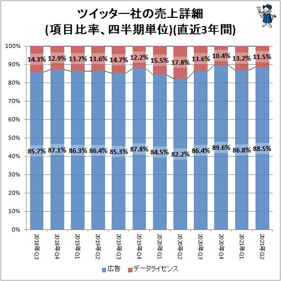 ↑ ツイッター社の売上詳細(項目比率、四半期単位)(直近3年間)