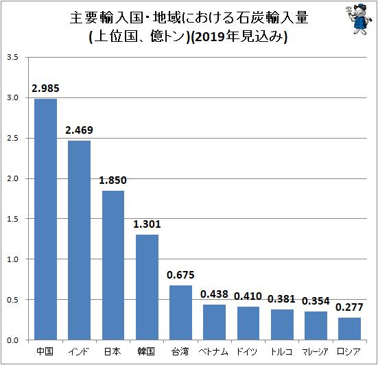 ↑ 主要輸入国・地域における石炭輸入量(上位国、億トン)(2019年見込み)
