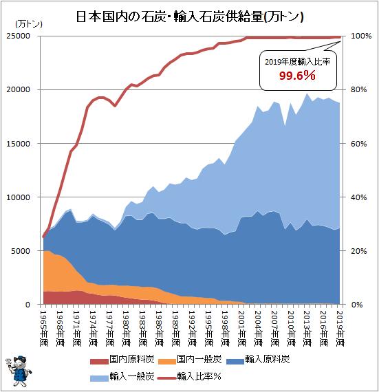↑ 日本国内の石炭・輸入石炭供給量(万トン)