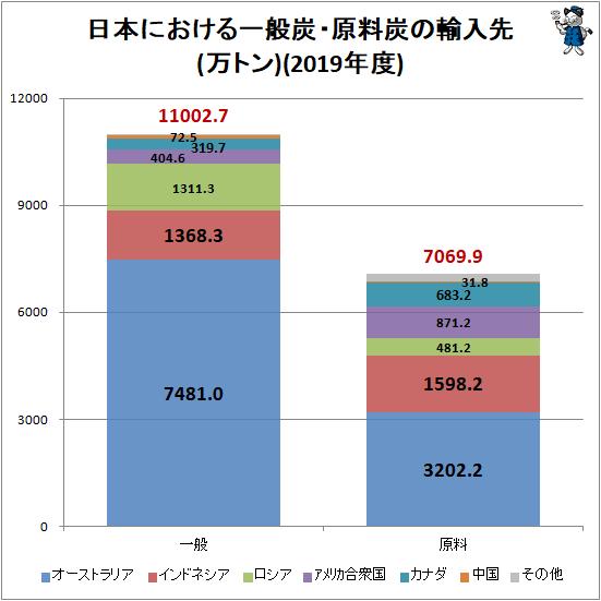 ↑ 日本における一般炭・原料炭の輸入先(万トン)(2019年度)