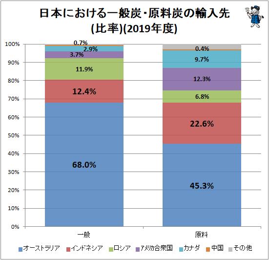 ↑ 日本における一般炭・原料炭の輸入先(比率)(2019年度)
