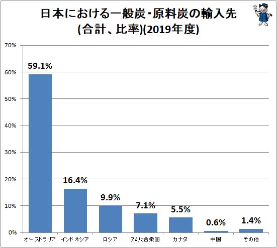 ↑ 日本における一般炭・原料炭の輸入先(合計、比率)(2019年度)