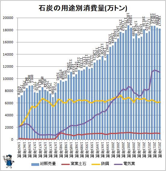 ↑ 石炭の用途別消費量(万トン)