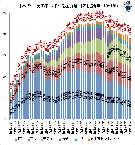 ↑ 日本の一次エネルギー総供給(国内供給量、10~18J)