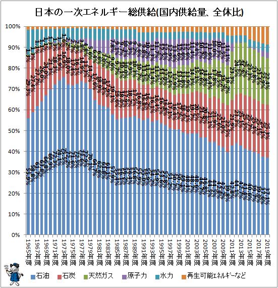↑ 日本の一次エネルギー総供給(国内供給量、全体比)