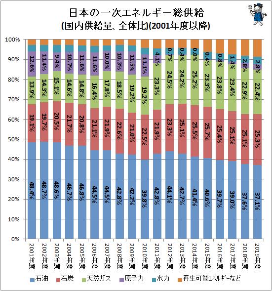 ↑ 日本の一次エネルギー総供給(国内供給量、全体比)(2001年度以降)