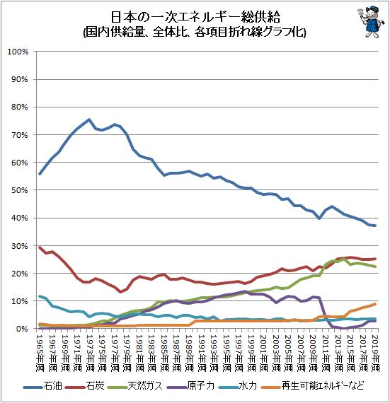 ↑ 日本の一次エネルギー総供給(国内供給量、全体比、各項目折れ線グラフ化)