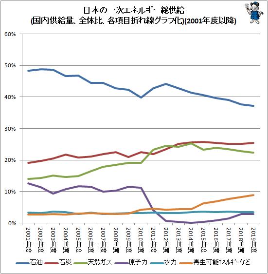 ↑ 日本の一次エネルギー総供給(国内供給量、全体比、各項目折れ線グラフ化)(2001年度以降)