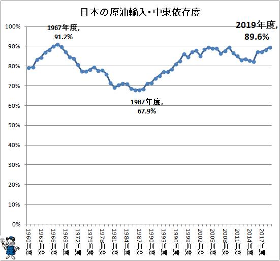 ↑ 日本の原油輸入・中東依存度(再録)