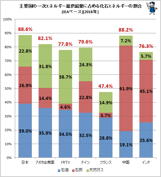 ↑ 主要国の一次エネルギー総供給量に占める化石エネルギーの割合(IEAベース)(2018年)