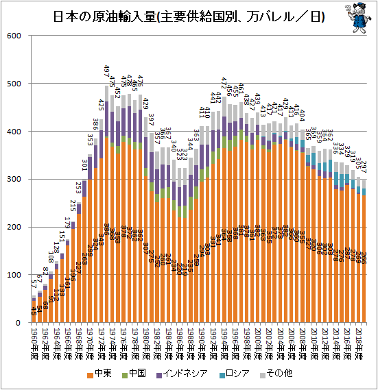 ↑ 日本の原油輸入量(万バレル/日)