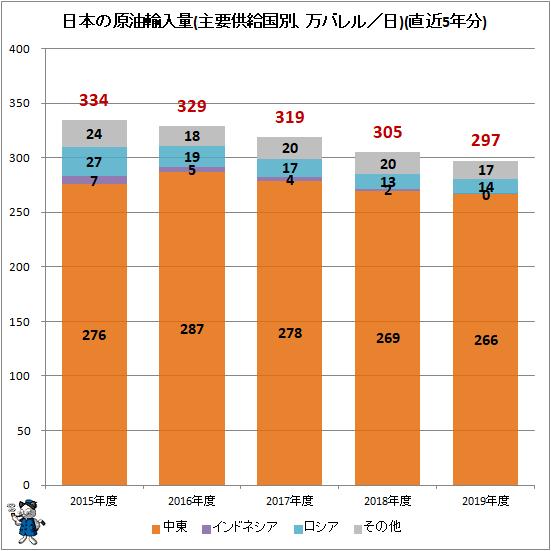 ↑ 日本の原油輸入量(万バレル/日)(直近5年分)