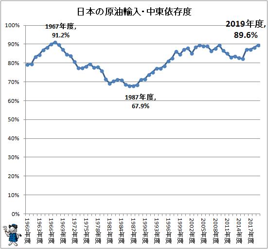 ↑ 日本の原油輸入・中東依存度