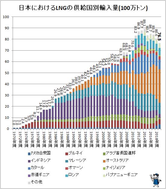 ↑ 日本におけるLNGの供給国別輸入量(100万トン)