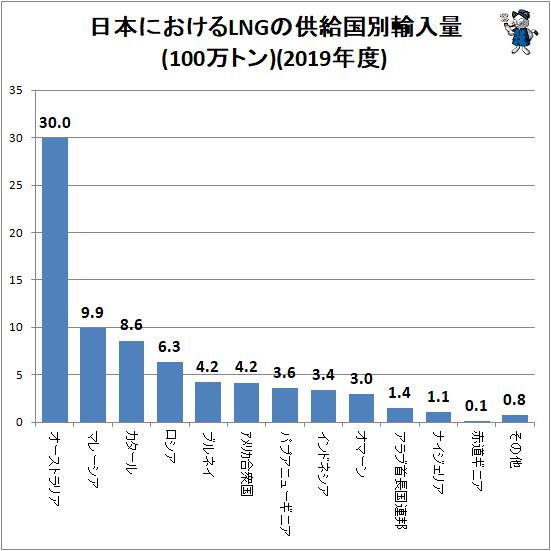 ↑ 日本におけるLNGの供給国別輸入量(100万トン)(2019年度)
