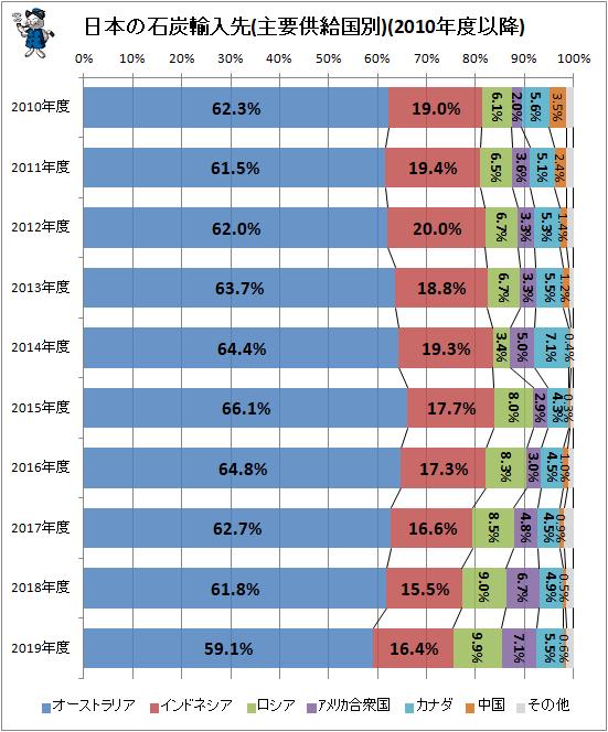 ↑ 日本の石炭輸入先(主要供給国別)(2010年度以降)