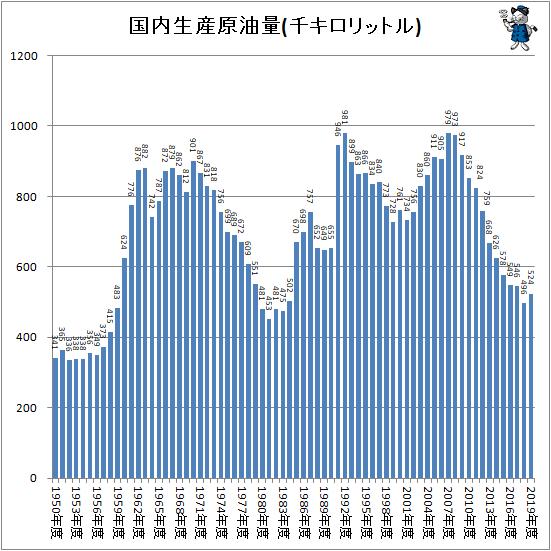 ↑ 国内生産原油量(千キロリットル)