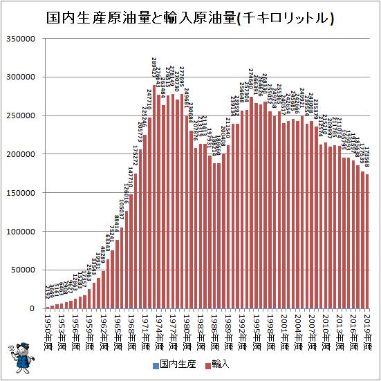 ↑ 国内生産原油量と輸入原油量(千キロリットル)
