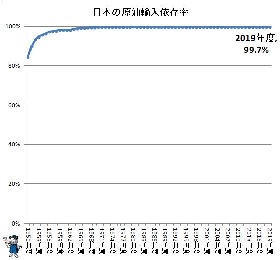 ↑ 日本の原油輸入依存率