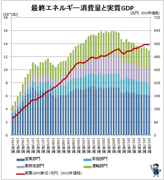 ↑ 最終エネルギー消費量と実質GDP