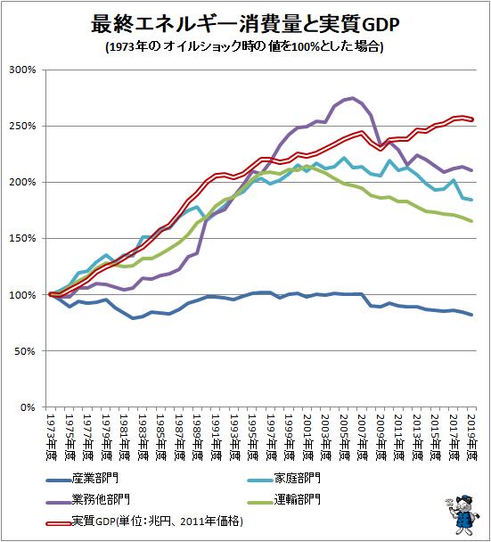 ↑ 最終エネルギー消費量と実質GDP(1973年のオイルショック時の値を100%とした場合)