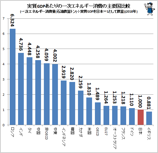 ↑ 実質GDPあたりの一次エネルギー消費の主要国比較(一次エネルギー消費量(石油換算トン)÷実質GDPを日本=1として換算)(2018年)