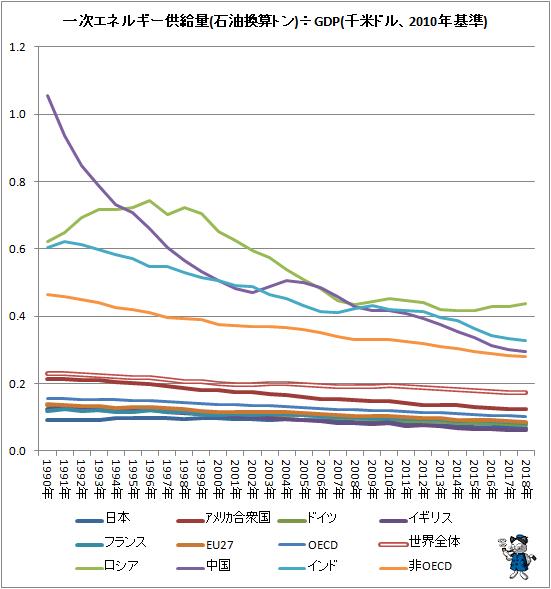 ↑ 一次エネルギー供給量(石油換算トン)÷GDP(千米ドル、2010年基準)