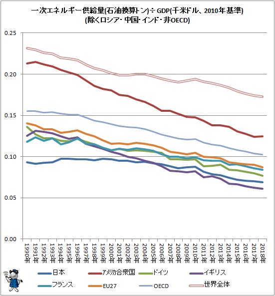 ↑ 一次エネルギー供給量(石油換算トン)÷GDP(千米ドル、2010年基準)(除くロシア・中国・インド・非OECD)