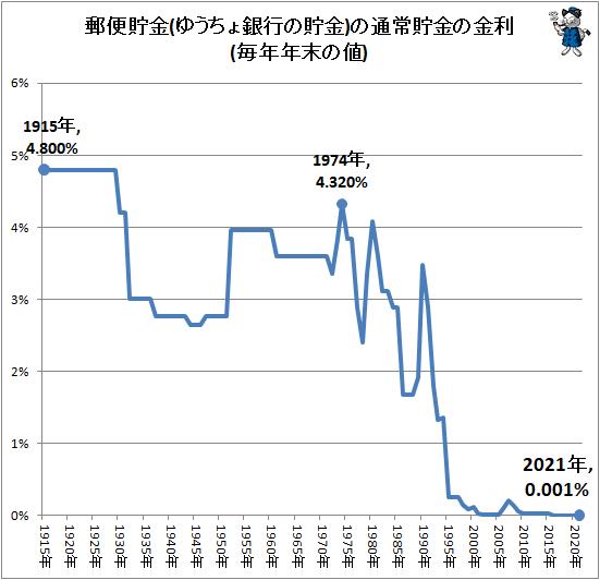↑ 郵便貯金(ゆうちょ銀行の貯金)の通常貯金の金利(毎年年末の値)