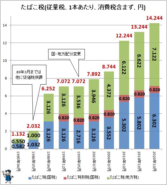 ↑ たばこ税(従量税、1本あたり、消費税含まず、円)