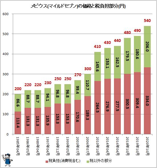 ↑ メビウス(マイルドセブン)の価格と税負担部分(円)