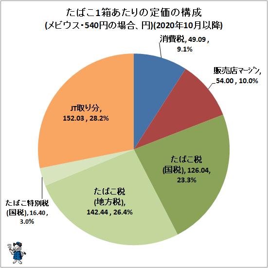 ↑ たばこ1箱あたりの定価の構成(メビウス・540円の場合、円)(2020年10月以降)