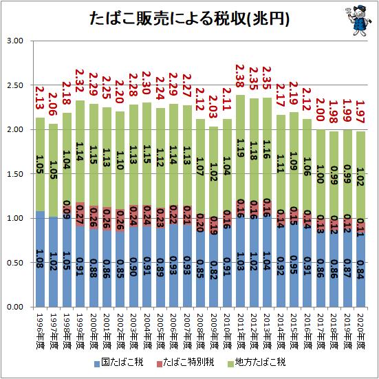 ↑ たばこ販売による税収(兆円)