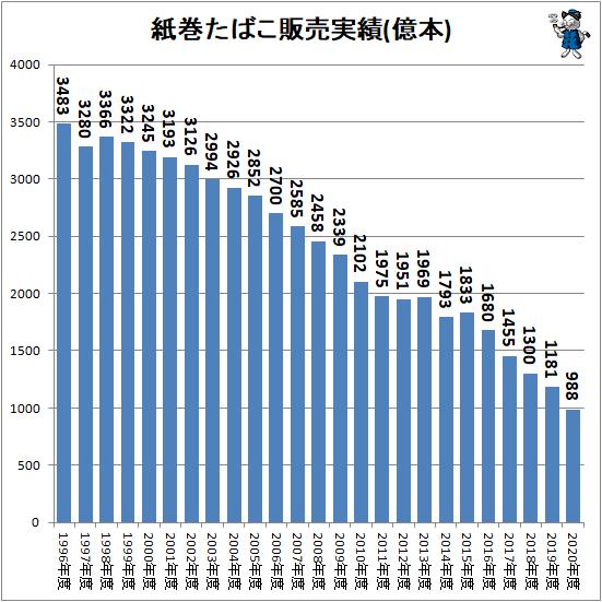 ↑ 紙巻たばこ販売実績(億本)
