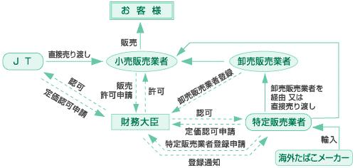 ↑ たばこ販売の仕組み。実線は商品の流れ、破線は申請・許認可などの流れを示す(JTサイトより転載)
