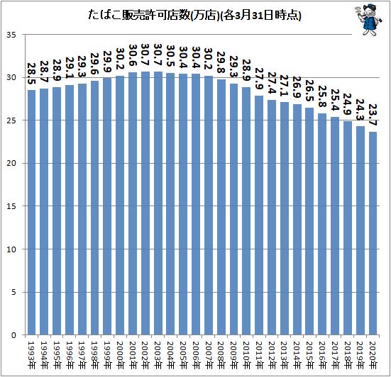 ↑ たばこ販売許可店数(万店)(各3月31日時点)
