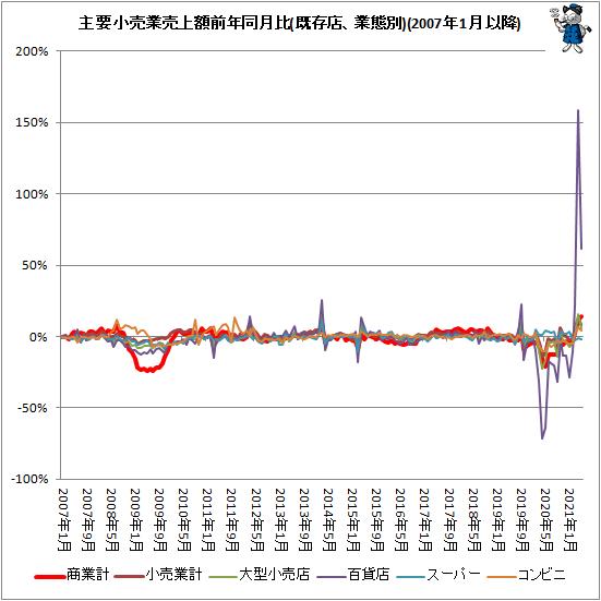 ↑ 主要小売業売上額前年同月比(既存店、業態別)(2007年1月以降)