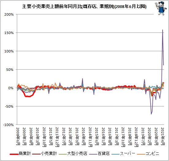 ↑ 主要小売業売上額前年同月比(既存店、業態別)(2008年6月以降)