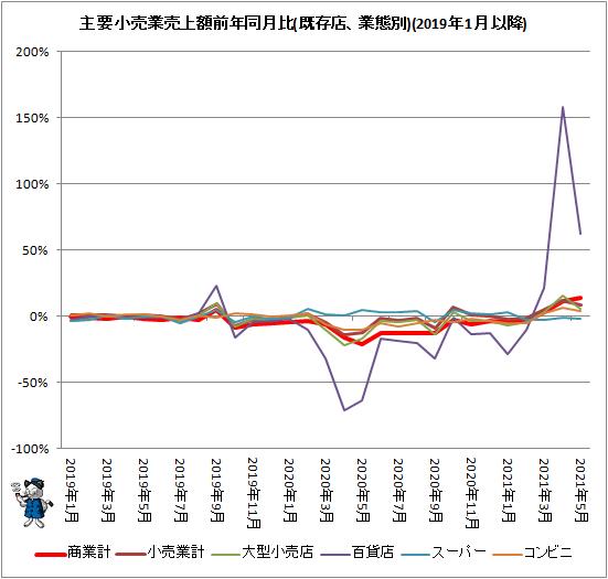 ↑ 主要小売業売上額前年同月比(既存店、業態別)(2019年1月以降)