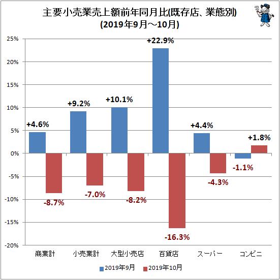 ↑ 主要小売業売上額前年同月比(既存店、業態別)(2019年9月-10月)