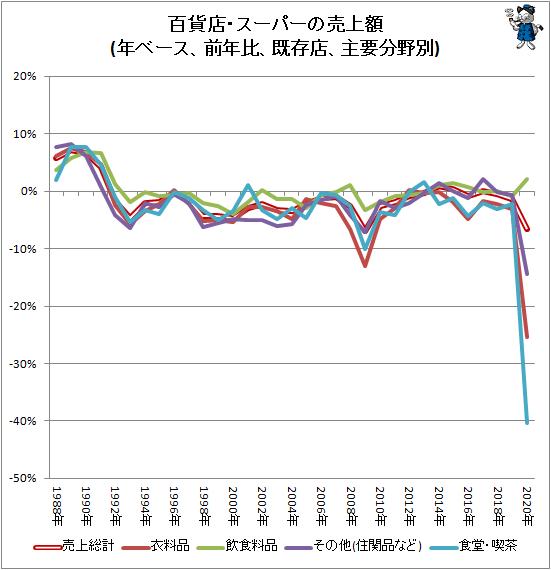↑ 百貨店・スーパーの売上額(年ベース、前年比、既存店、主要分野別)